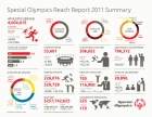 Just some of the incredible facts and figures about Special Olympics' global impact in 2011